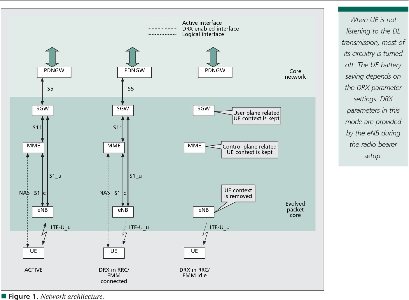 Drx mechanism for power saving in lte semantic scholar figure 1 baditri Gallery