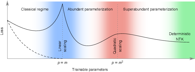 Figure 1 for The Neural Tangent Kernel in High Dimensions: Triple Descent and a Multi-Scale Theory of Generalization