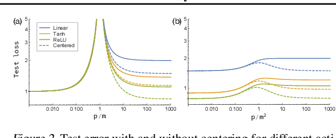 Figure 2 for The Neural Tangent Kernel in High Dimensions: Triple Descent and a Multi-Scale Theory of Generalization