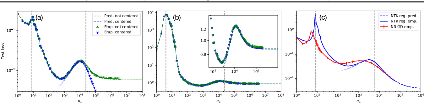 Figure 4 for The Neural Tangent Kernel in High Dimensions: Triple Descent and a Multi-Scale Theory of Generalization