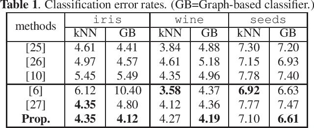 Figure 1 for Graph Metric Learning via Gershgorin Disc Alignment