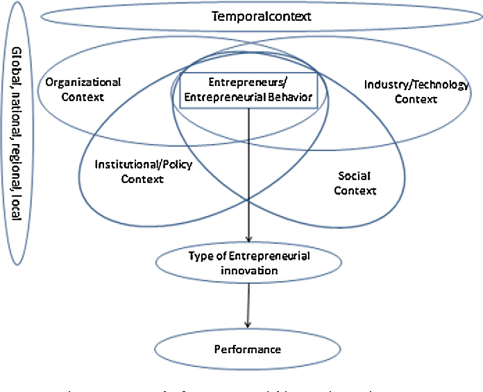 PDF] ntrepreneurial innovation : The importance of context