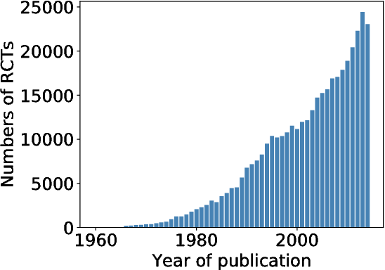 Table 4 from PubMed 200k RCT: a Dataset for Sequential
