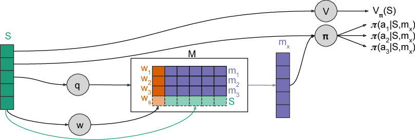 Figure 1 for Integrating Episodic Memory into a Reinforcement Learning Agent using Reservoir Sampling