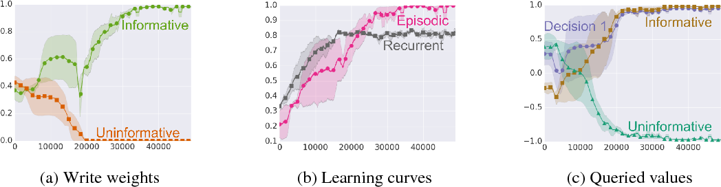 Figure 4 for Integrating Episodic Memory into a Reinforcement Learning Agent using Reservoir Sampling