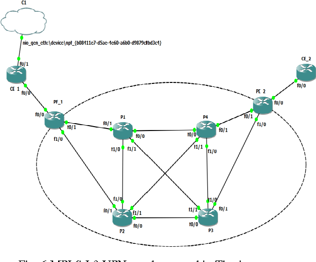Figure 6 from Comparative Analysis of MPLS Layer 3 vpn and MPLS