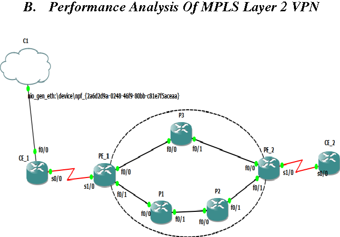 Figure 10 from Comparative Analysis of MPLS Layer 3 vpn and MPLS