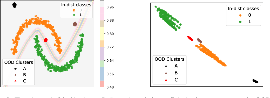 Figure 3 for Are all outliers alike? On Understanding the Diversity of Outliers for Detecting OODs