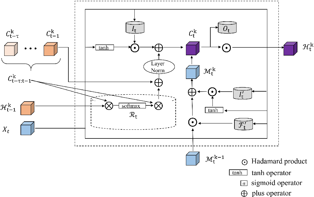 Figure 3 for Predicting Hourly Demand in Station-free Bike-sharing Systems with Video-level Data
