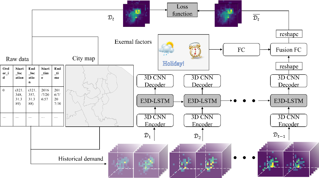 Figure 4 for Predicting Hourly Demand in Station-free Bike-sharing Systems with Video-level Data