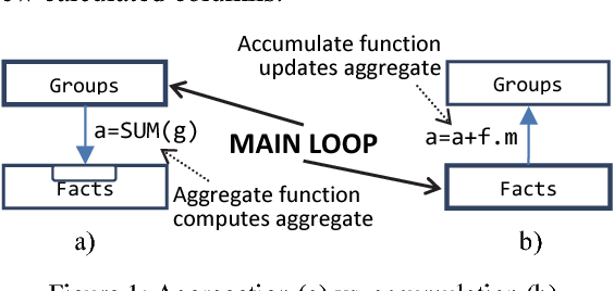 PDF] From Group-by to Accumulation: Data Aggregation