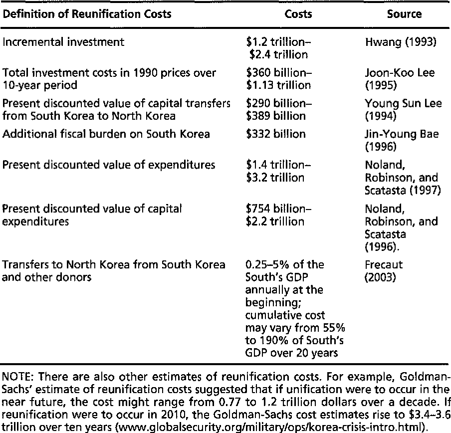 Table 6 1 from North Korean Paradoxes  Circumstances, Costs