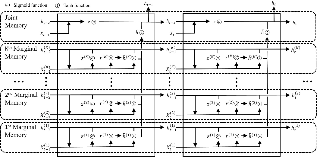 Figure 1 for Memory-Gated Recurrent Networks