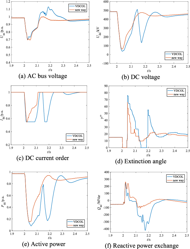 A New Recovery Strategy of HVDC System During AC Faults
