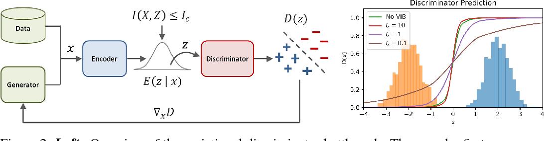 Figure 3 for Variational Discriminator Bottleneck: Improving Imitation Learning, Inverse RL, and GANs by Constraining Information Flow
