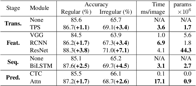 Figure 4 for What is wrong with scene text recognition model comparisons? dataset and model analysis