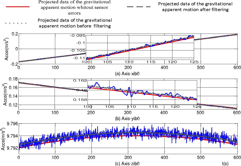 PDF] A Self-Alignment Algorithm for SINS Based on Gravitational