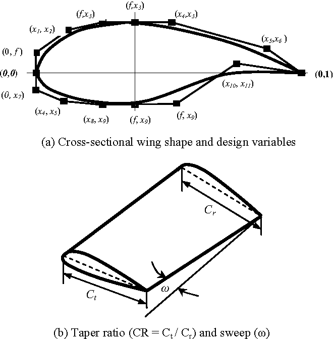 Optimal Design Of Airfoil Platform Shapes With High Aspect Ratio