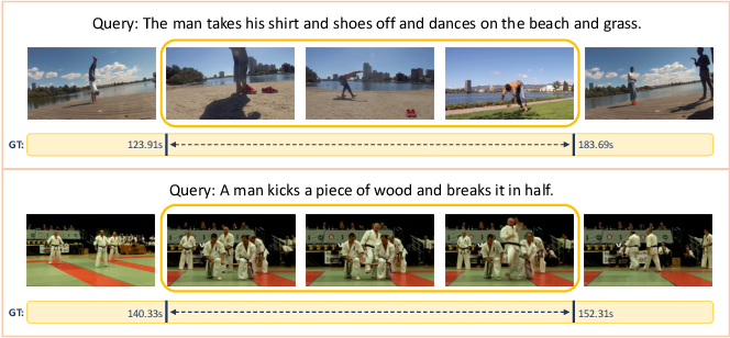 Figure 1 for Weakly-Supervised Video Moment Retrieval via Semantic Completion Network