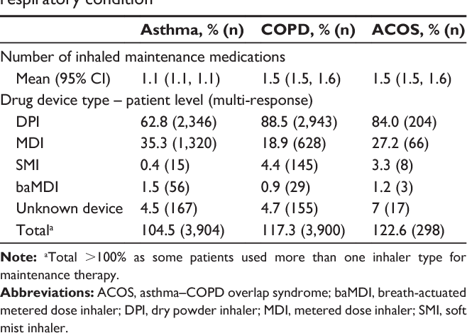 Table 1 From Maintenance Inhaler Preference Attribute Importance