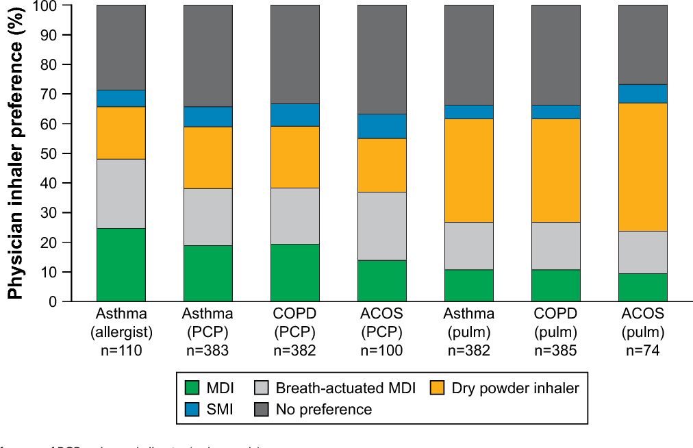 Figure 2 From Maintenance Inhaler Preference Attribute Importance