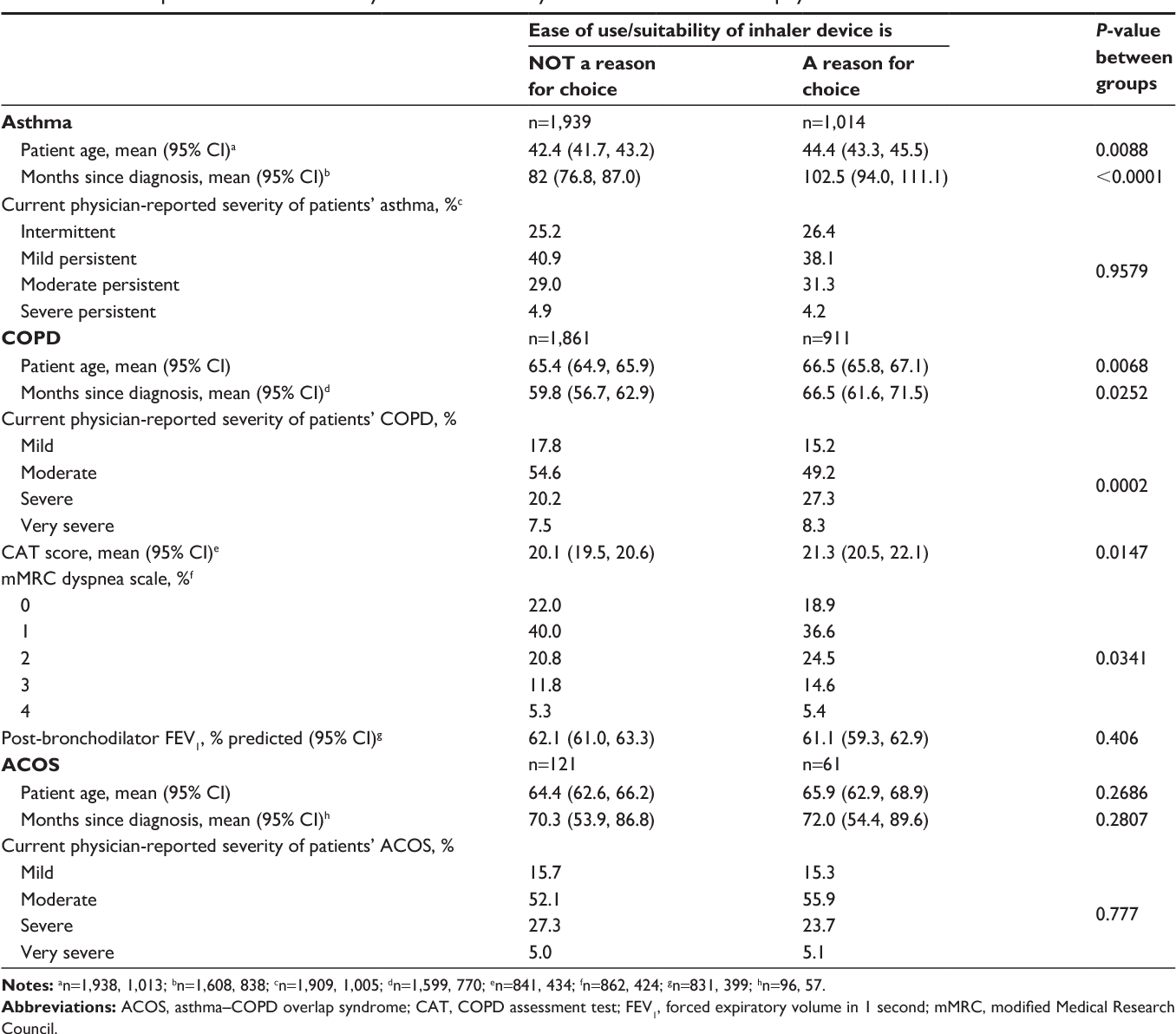 Table 3 From Maintenance Inhaler Preference Attribute Importance