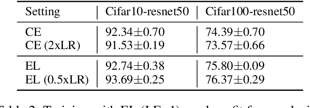 Figure 4 for Well-classified Examples are Underestimated in Classification with Deep Neural Networks