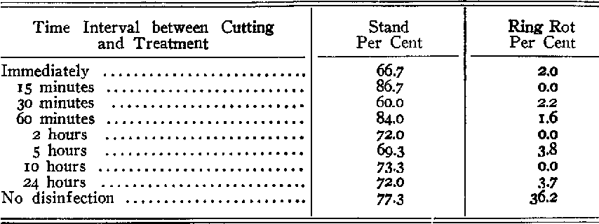 TABLE 4.--Effect of disinfecting seed pieces with I :iooo corrosive sublimate for 3 ~ minutes at different time intervals after cutting with a contaminated knife