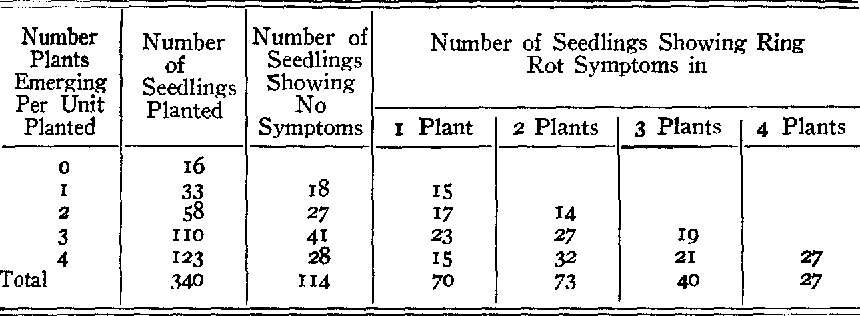 TABLE 7.--The number of seedlings planted and ring rot results