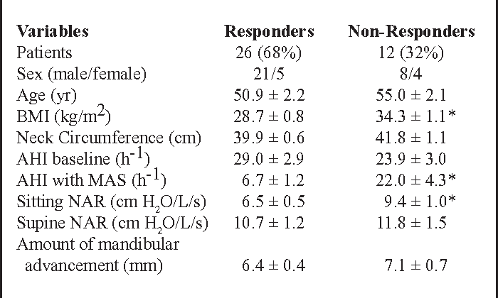 Table 1—Clinical Characteristics of Patients and Baseline NAR According to Treatment Outcome