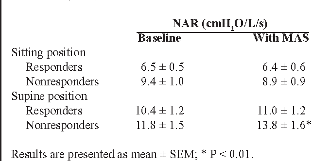Table 2—Effect of Mandibular Advancement on Nasal Airway Resistance (NAR)