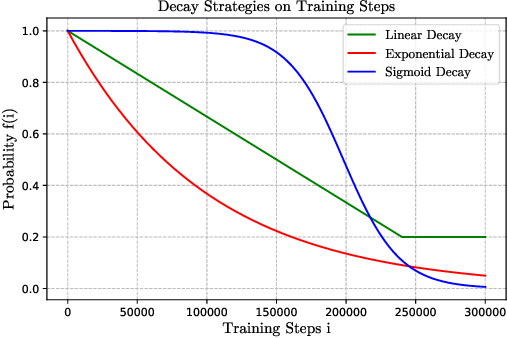 Figure 3 for Confidence-Aware Scheduled Sampling for Neural Machine Translation