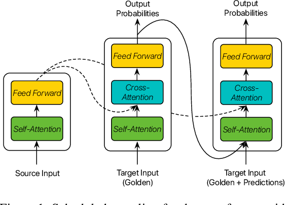 Figure 1 for Confidence-Aware Scheduled Sampling for Neural Machine Translation