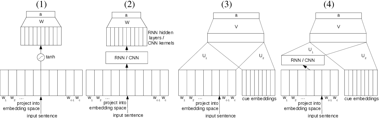 Figure 1 for Exploring Different Dimensions of Attention for Uncertainty Detection