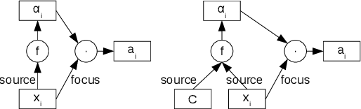 Figure 3 for Exploring Different Dimensions of Attention for Uncertainty Detection