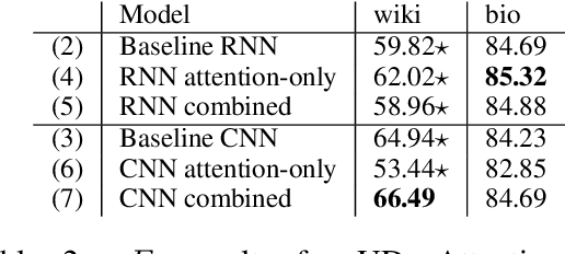 Figure 4 for Exploring Different Dimensions of Attention for Uncertainty Detection