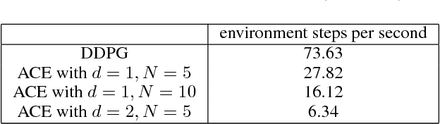 Figure 4 for ACE: An Actor Ensemble Algorithm for Continuous Control with Tree Search
