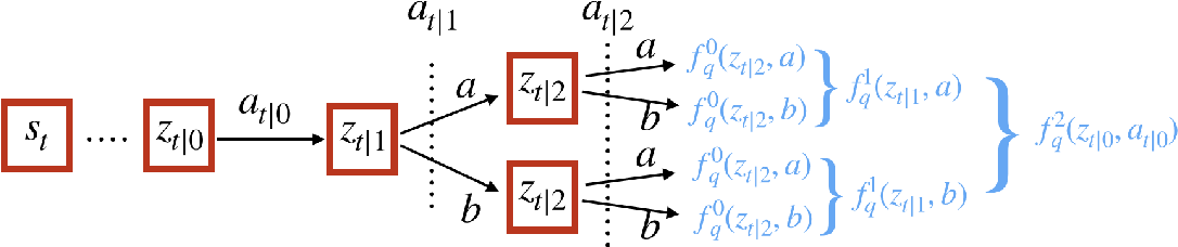 Figure 1 for ACE: An Actor Ensemble Algorithm for Continuous Control with Tree Search