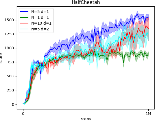 Figure 3 for ACE: An Actor Ensemble Algorithm for Continuous Control with Tree Search