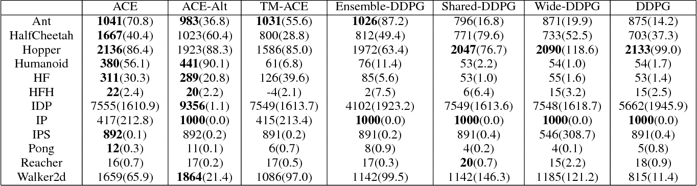 Figure 2 for ACE: An Actor Ensemble Algorithm for Continuous Control with Tree Search