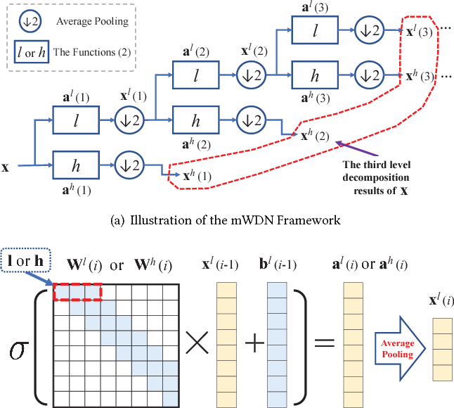 Figure 1 for Multilevel Wavelet Decomposition Network for Interpretable Time Series Analysis