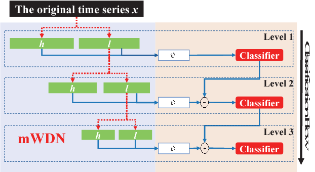 Figure 3 for Multilevel Wavelet Decomposition Network for Interpretable Time Series Analysis