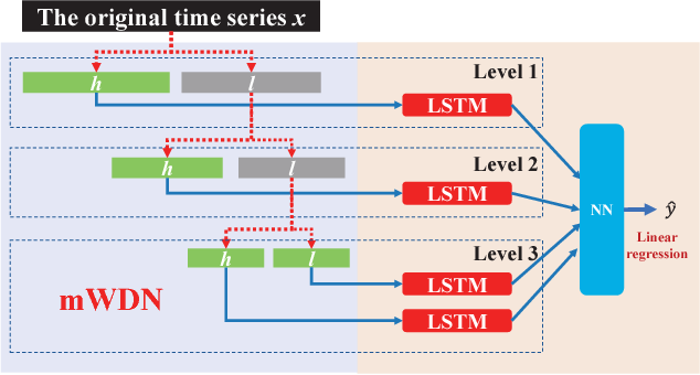 Figure 4 for Multilevel Wavelet Decomposition Network for Interpretable Time Series Analysis