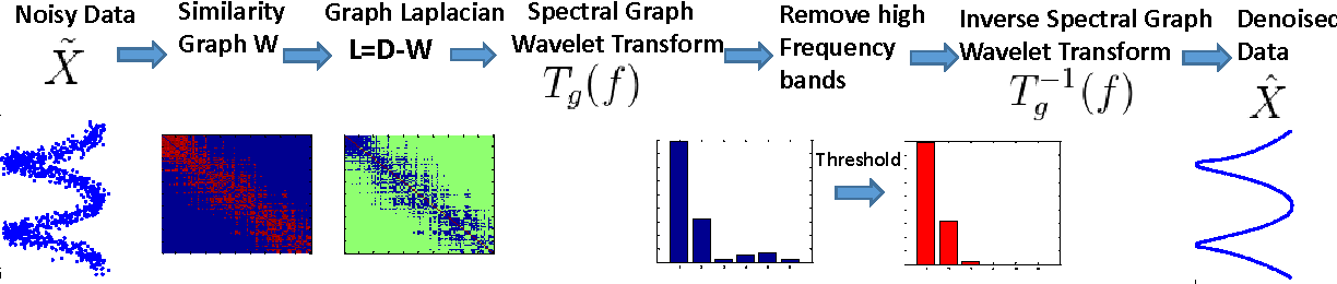Figure 1 for Graph-Based Manifold Frequency Analysis for Denoising