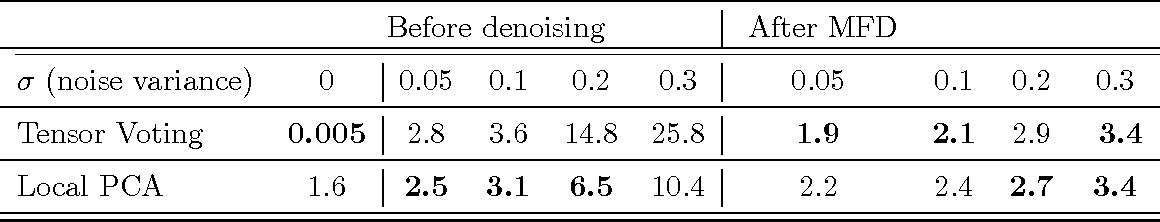 Figure 2 for Graph-Based Manifold Frequency Analysis for Denoising