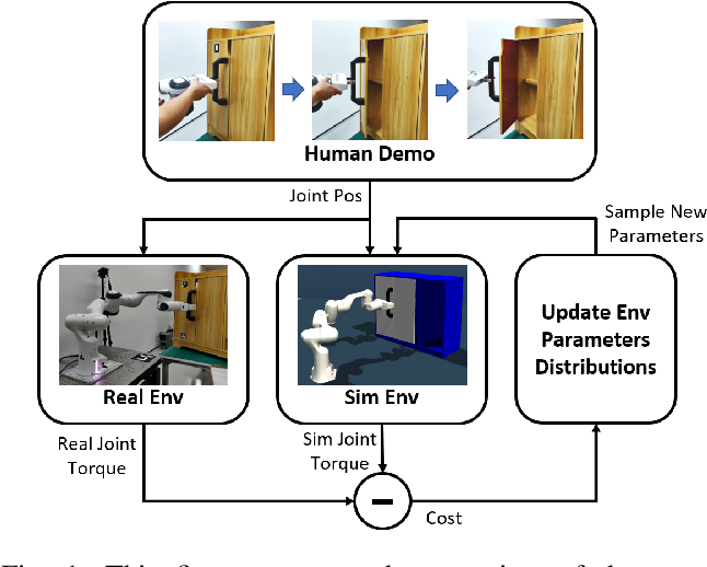Figure 1 for DROID: Minimizing the Reality Gap using Single-Shot Human Demonstration