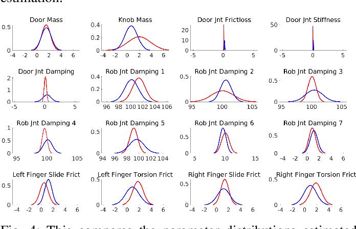 Figure 4 for DROID: Minimizing the Reality Gap using Single-Shot Human Demonstration