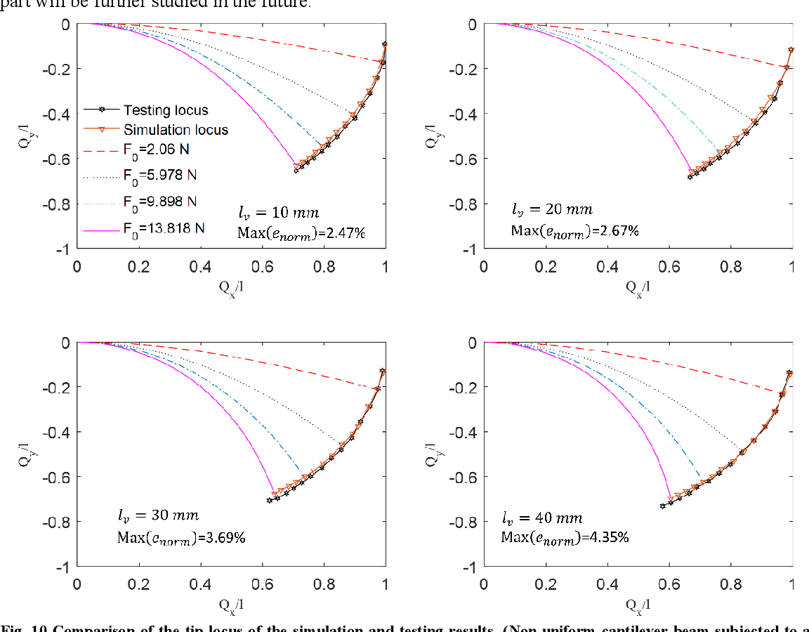 Figure 2 for Optimization Algorithm-Based Approach for Modelling Large Deflection of Cantilever Beam Subjected to Tip Load