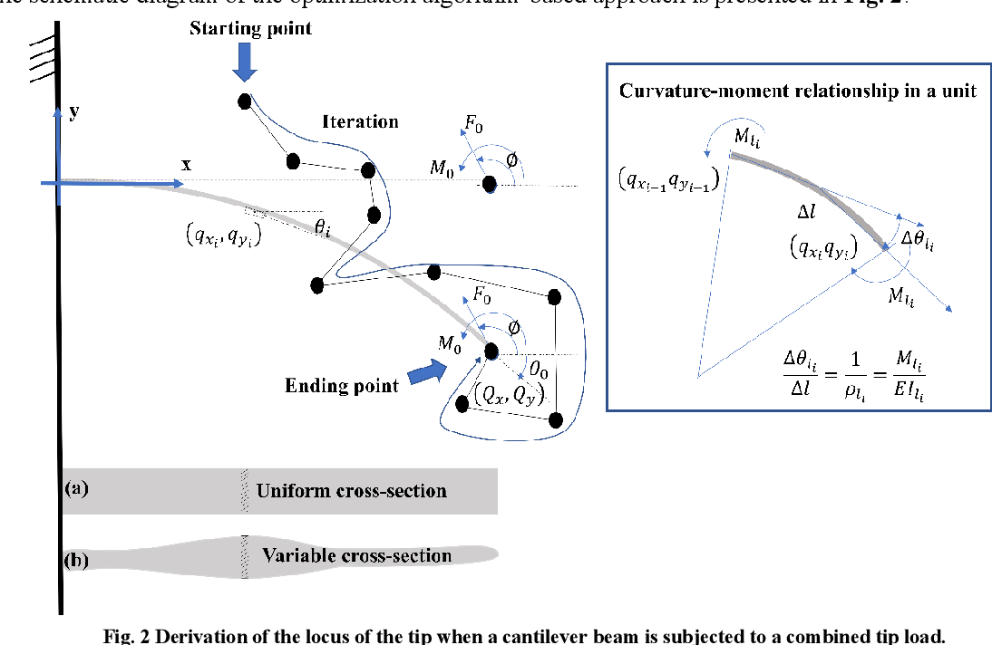 Figure 3 for Optimization Algorithm-Based Approach for Modelling Large Deflection of Cantilever Beam Subjected to Tip Load