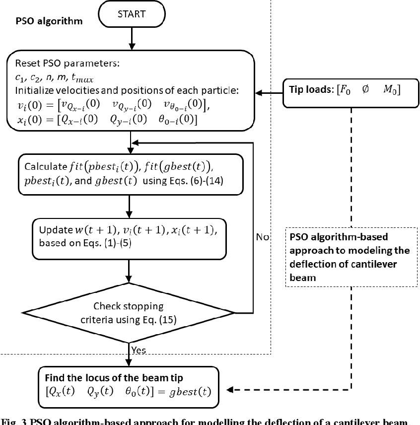 Figure 4 for Optimization Algorithm-Based Approach for Modelling Large Deflection of Cantilever Beam Subjected to Tip Load